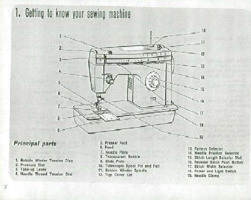 Singer Sewing Machine Instructions Page 40 Inspiration Singer 347 Sewing Machine Instruction Manual