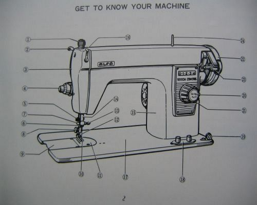 Alfa model 42 instruction manual (printed) – beccles sewing.