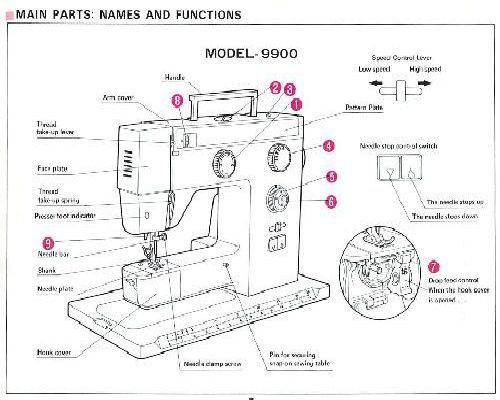Riccar 40 Sewing Machine Inspiration Lervia Sewing Machine Instructions